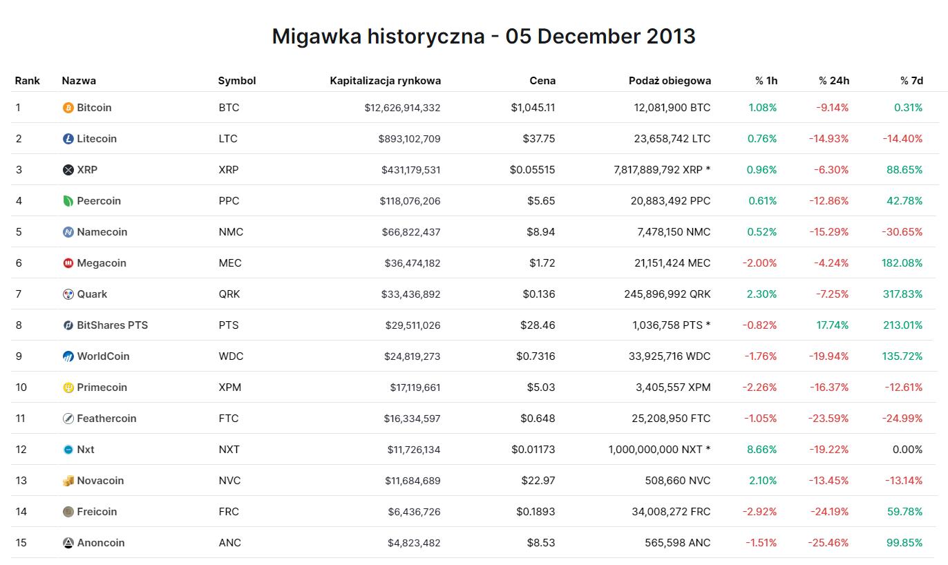 Stan top 15 kryptowalut n dzień 5 grudzień 2013