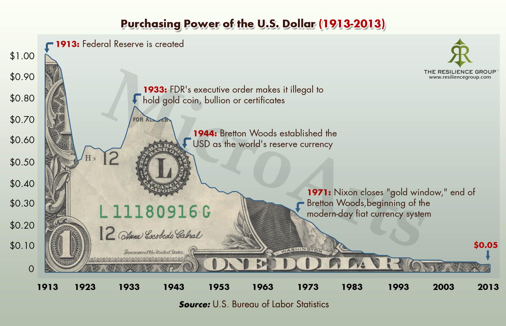 Spadek siły nabywczej pieniądza USD