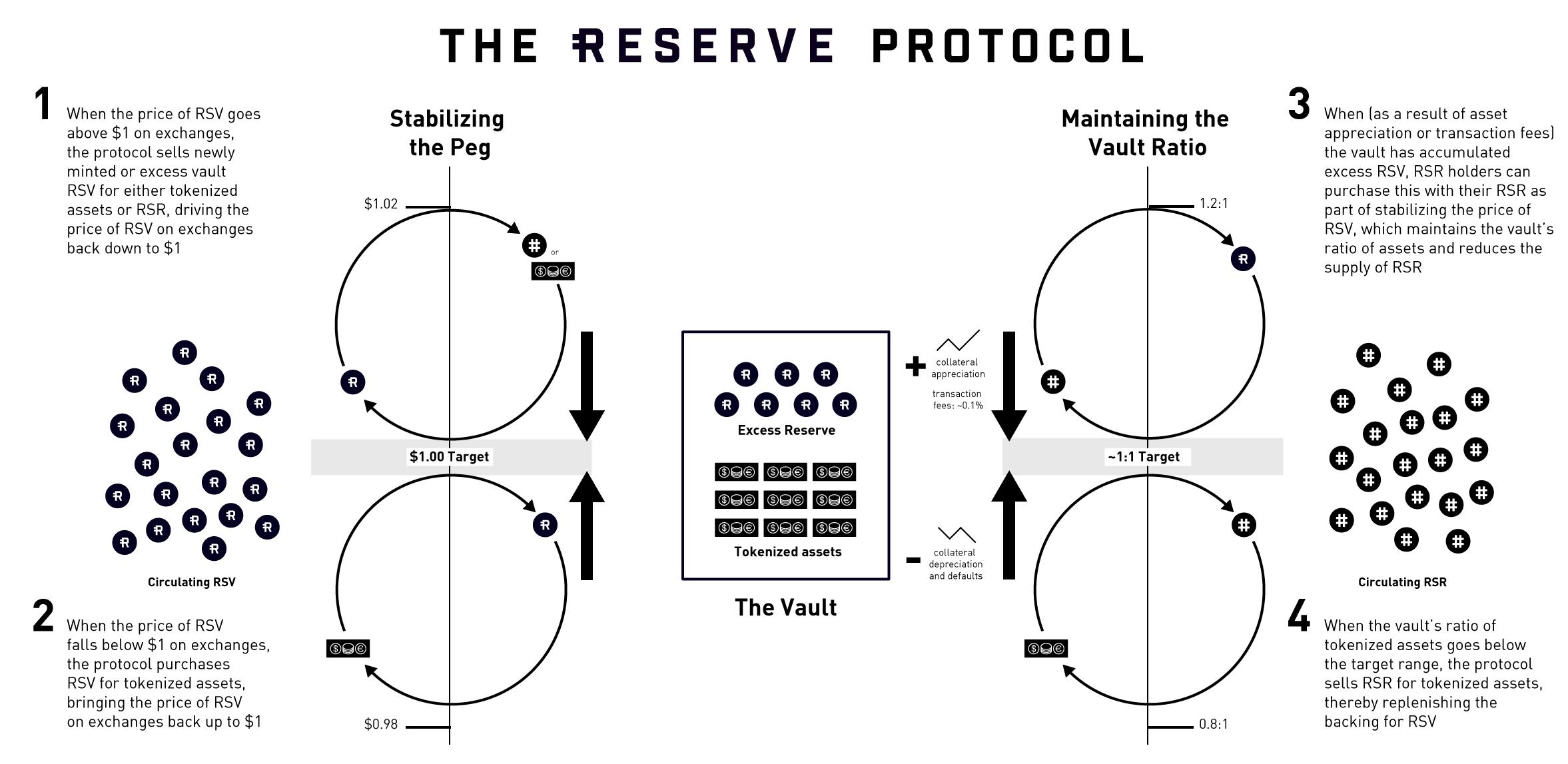 Protokół Reserve Rights