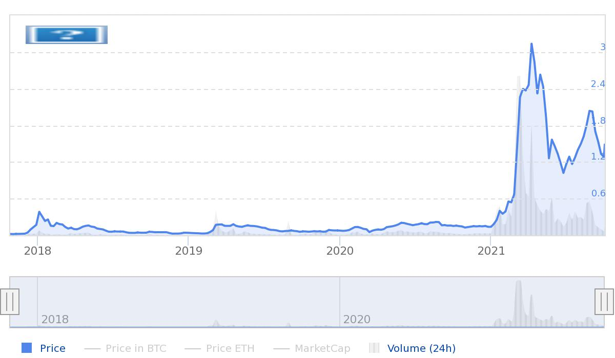 Wykres ceny Enjin Coin